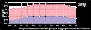 Temperatura en Malapascua