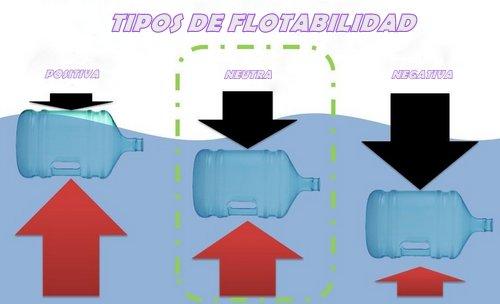 Los tres tipos de flotabilidad